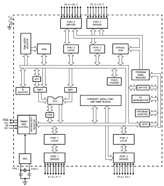 Jenis jenis mikrokontroler teknik komputer jaringan gambar 12 diagram blok mikrokontroler mcs51 atmel ccuart Images