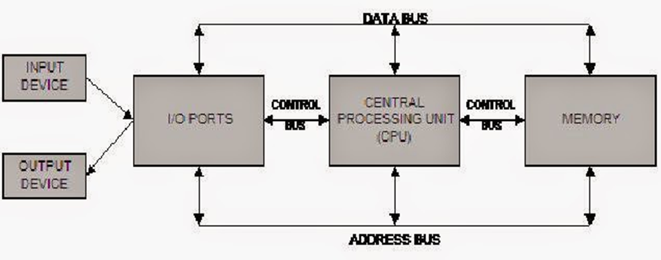 Materi komputer terapan jaringan gabriel wambrauw bagan sistem komputer minimal ccuart Choice Image